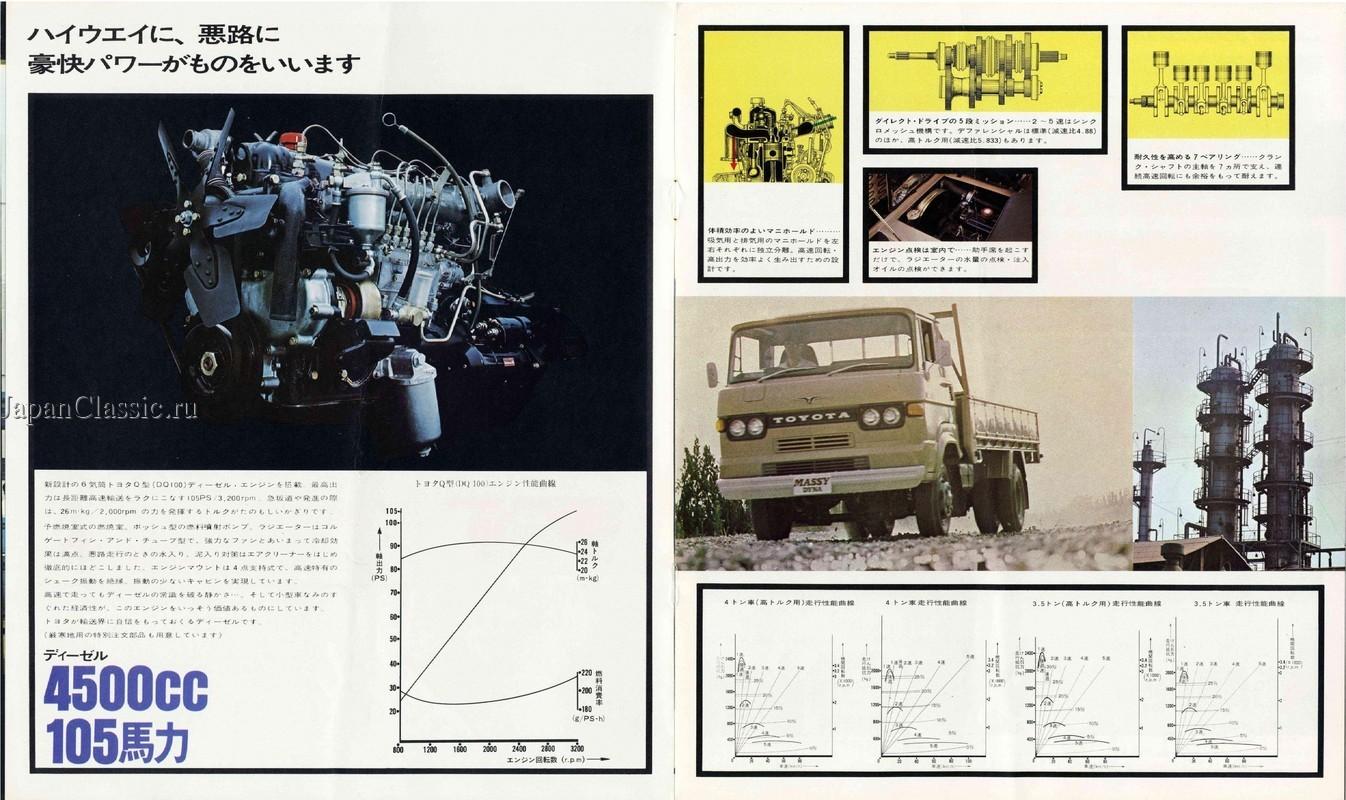 Toyota Dyna 1969 MASSY C10 - JapanClassic