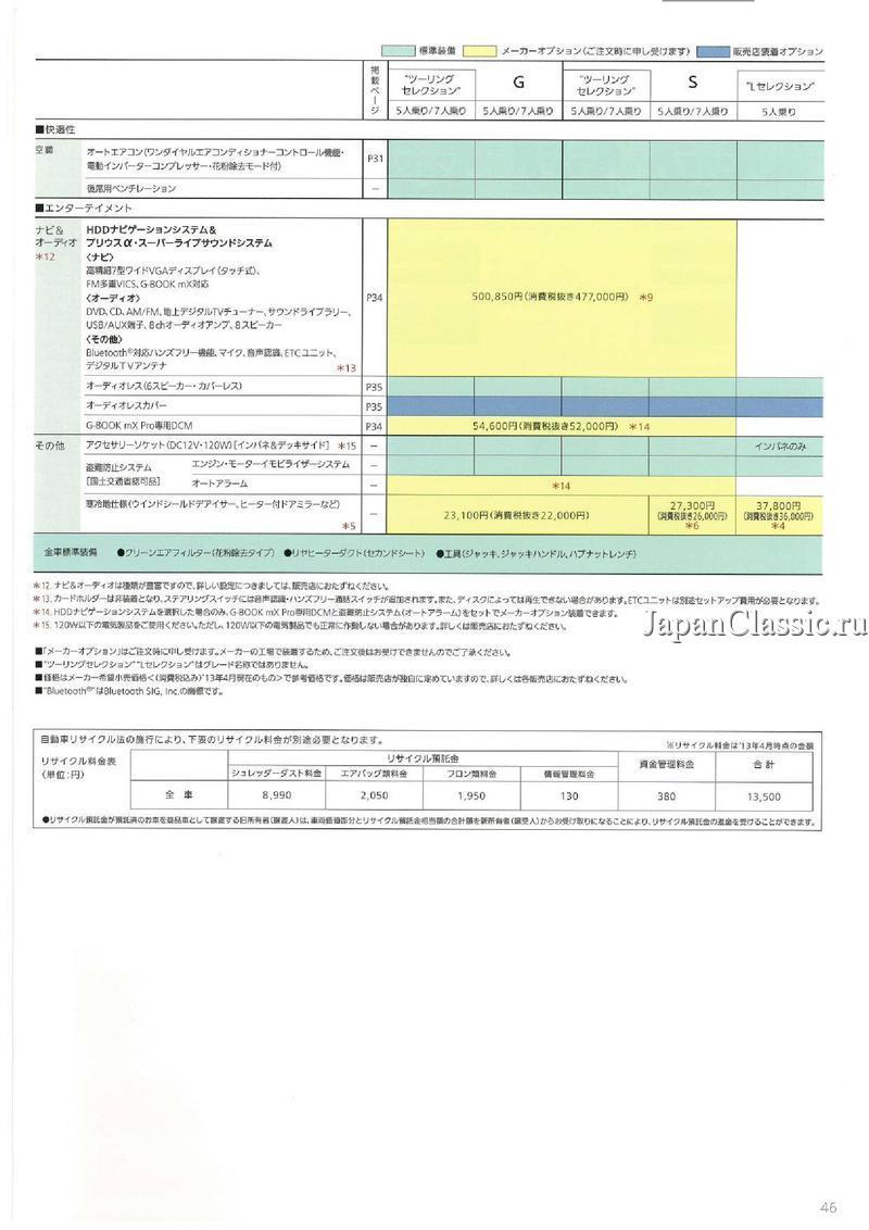Toyota Prius alpha 2012 W40 - JapanClassic